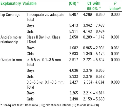 Table 2: Mantel-Haenszel common odds ratio estimate and statistical significance of lip coverage, Angle's molar relationship and overjet
