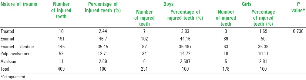 Table 5: Nature of injured teeth in children