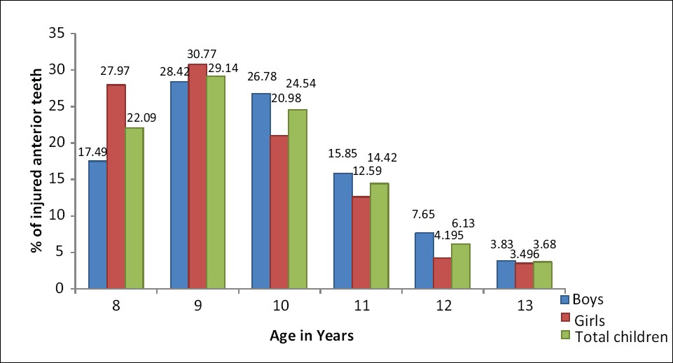 Figure 1: Bar diagram showing age in years at which trauma occurred