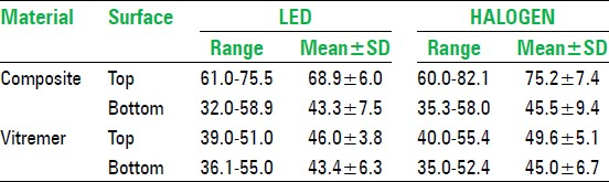 Table 1: Range, mean, and standard deviation of microhardness (vhn) of composite and vitremer at top and bottom surface, cured by led and halogen