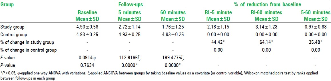 Table 5: Comparison of salivary <i>Streptococcus mutans</i> colony forming units among study and control group at baseline, 5 and 60 minutes postrinsing