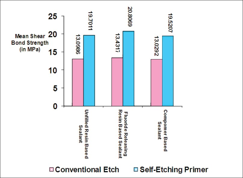 Figure 2: Mean shear bond strength of different pit and fissure sealants using conventional etch or self-etching primer