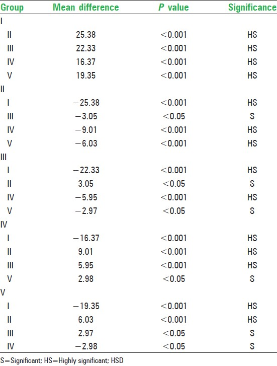 Table 4: Intergroup comparison of fracture resistance of teeth using <i>Post hoc</i> test (Tukey HSD)