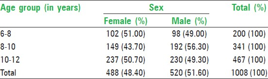 Table 1: Distribution of study group according to age and gender