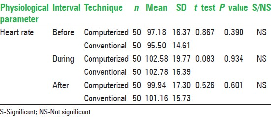 Table 3: Comparison of the mean heart rate before, during and after computerized and conventional techniques