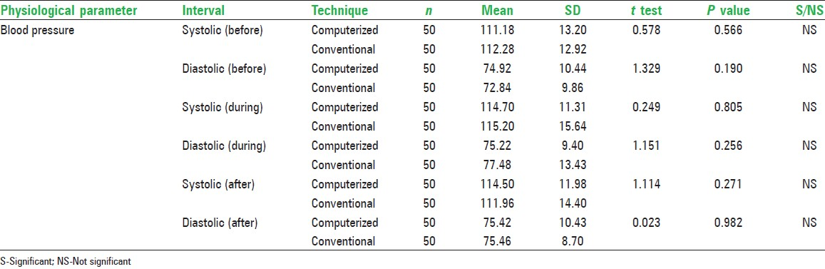 Table 4: Comparison of the mean blood pressure (systolic and diastolic) before, during and after computerized and the conventional techniques