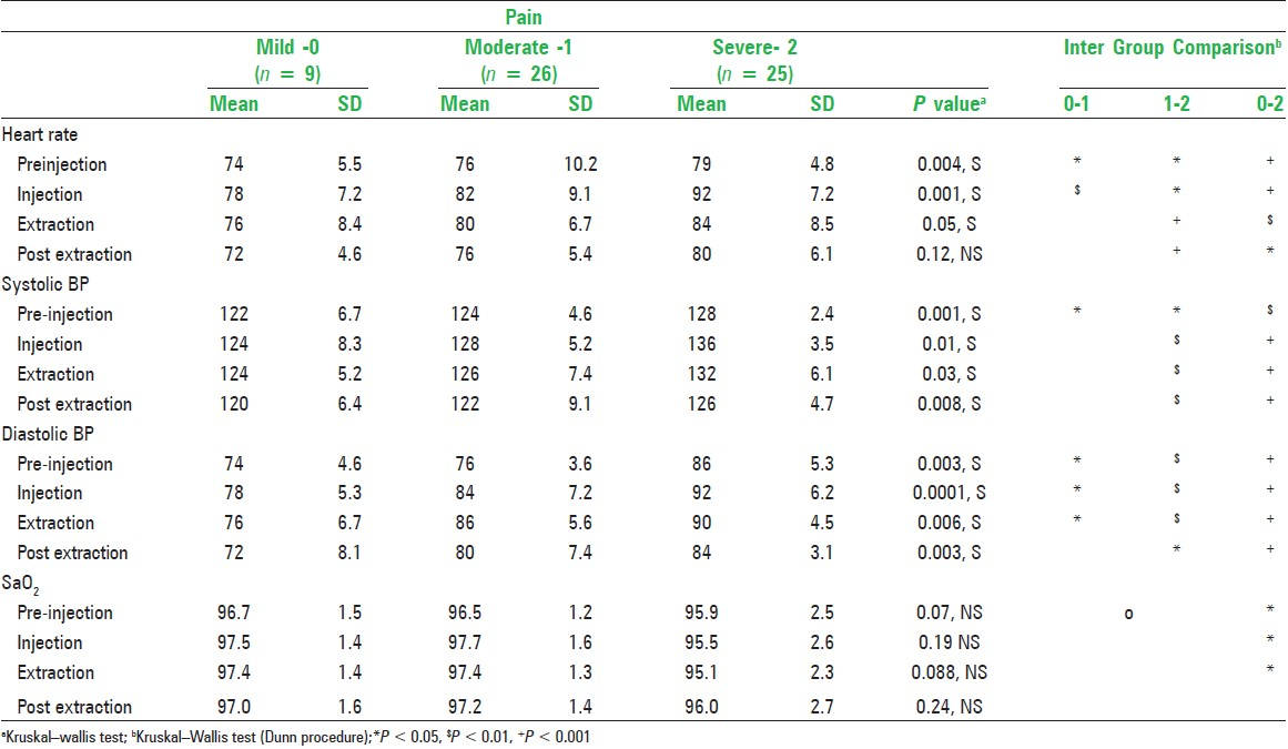 Table 3: Average systolic, diastolic blood pressure (BP, in mm Hg), Oxygen saturation (SaO2) and heart rate (in beats/min) of patients in different time intervals during the procedure