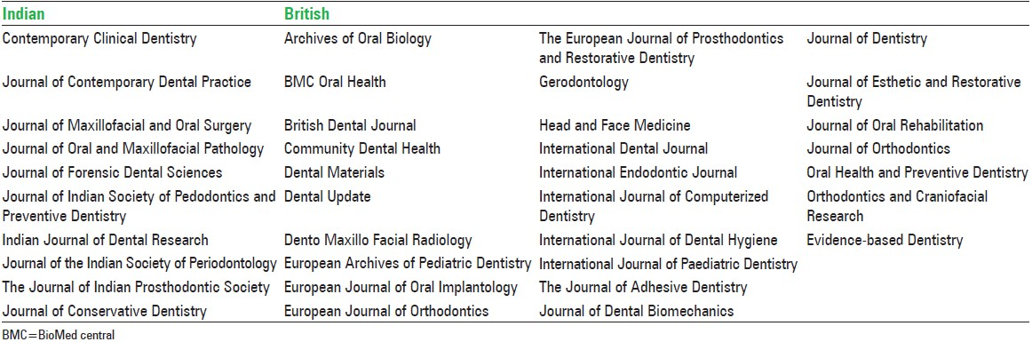 journals journal dentistry guide authors