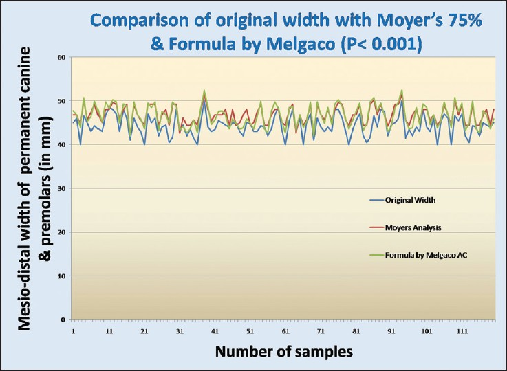 Figure 1: Comparison of original tooth widths with those obtained by 75<sup>th</sup> percentile of Moyers' prediction table and formula given by Melgaço