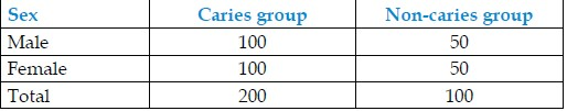 Table 1: Distribution of samples according to group and sex