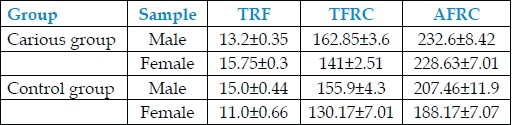 Table 5: Shows the comparison of TRF, TFRC, and AFRC in boys and girls of both the groups