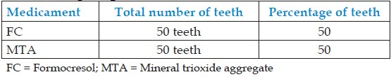 Table 3: Distribution of number of teeth to different groups