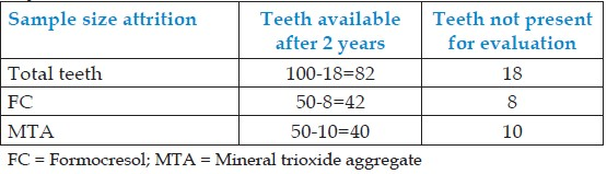 Table 4: Total teeth available for follow-up after 2 years