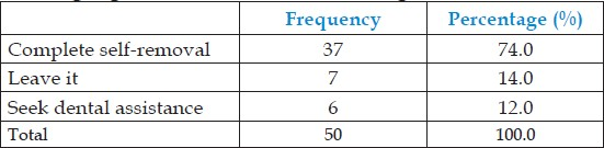 Table 7: Measures taken by anesthetists for managing subluxated teeth during anesthesia