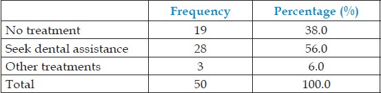 Table 9: Measures taken for managing any other dental injuries during anesthesia