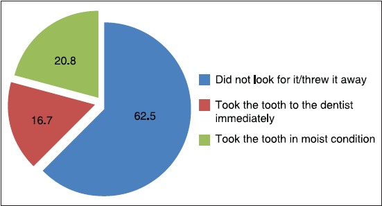 Figure 11: Previous experience with management of avulsed tooth (%)