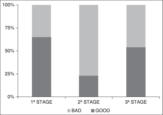 Figure 6: Category (good/bad) frequency distribution for tooth decay figure (Cod 5)