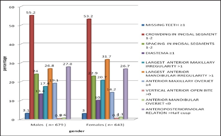 Figure 3: Comparison of percentage distribution of DAI Components amongst males and females