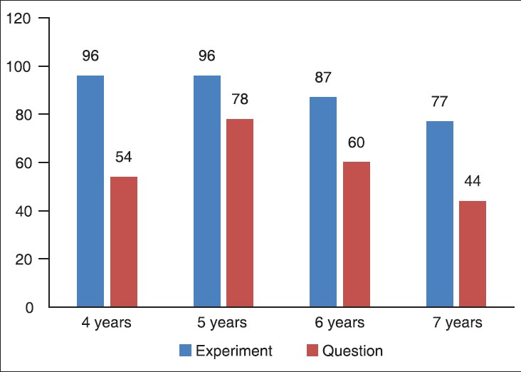 Figure 6: Prevalence percentage of lack of conservation based on the beaker experiment and interview question among different age groups