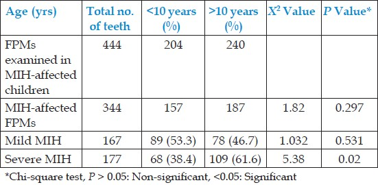 Table 6: Comparison between age groups of number of affected FPMs and degree of involvement of MIH-affected molars