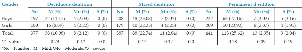 Table 4: Distribution of severity of gingivitis for different dentition and sexes