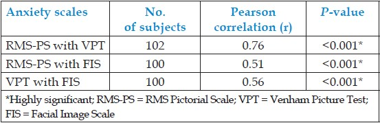 Table 3: Correlations between anxiety rating scales