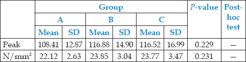 Table 1: Statistical value for shear bond strength of study group