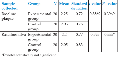 Table 2: Comparison between mean plaque and salivary scores of experimental and control group at baseline