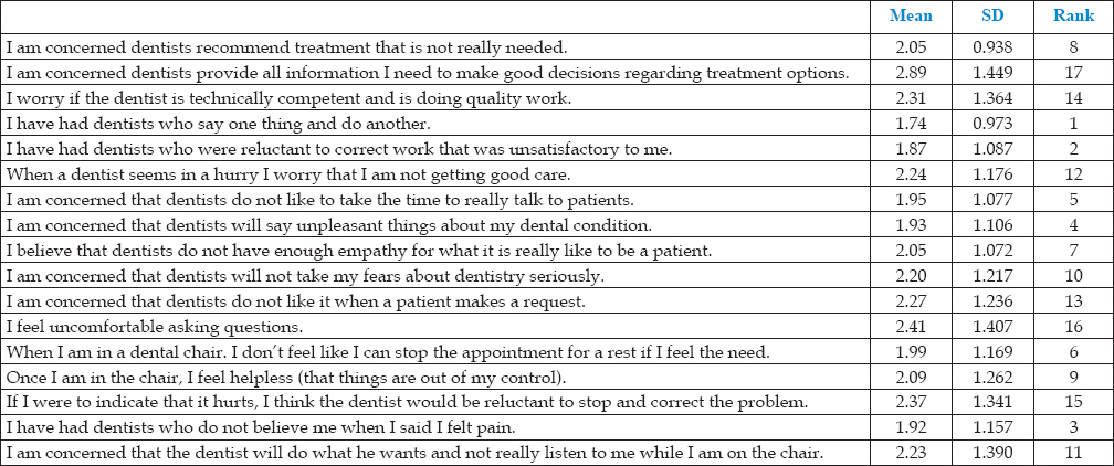 Personality and psychological factors: Effects on dental beliefs