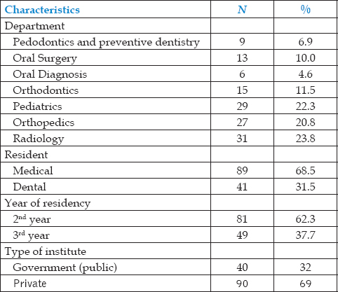 Table 1: Department, residentship, year of residency, and type of institute of respondents (<i>n</i> = 130)