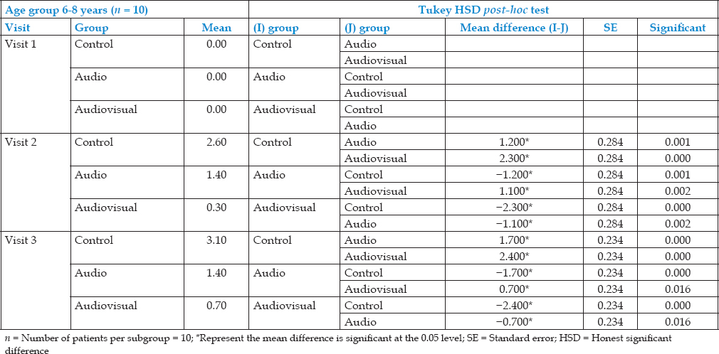 Table 10: Mean clinical anxiety rating scale and co-operative behavior rating scale scores of 6-8 years age groups at first, second and third visit and Tukey HSD <i>post-hoc</i> test values for multiple comparisons among control, audio and audiovisual group
