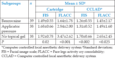 Table 3: Comparison of mean FIS and FLACC scores of benzocaine, applicator pressure, and no gel subgroups in cartridge and CCLAD group