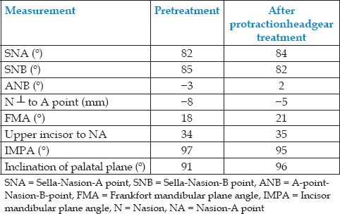 Table 1: Cephalometric measurements at pretreatment, and after protraction headgear treatment