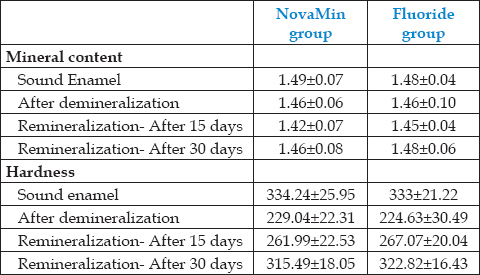 Table 1: Descriptive statistics showing mineral content and hardness value after demineralization, after 15 days and after 30 days in NovaMin and Fluoride groups