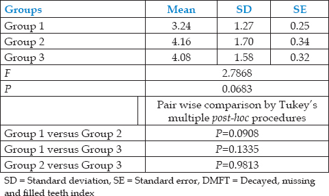 Table 1: Comparison of three Groups (1, 2, and 3) with respect to DMFT scores by one-way ANOVA