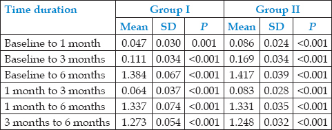 Table 1: Intragroup change of <i>Streptococcus mutans</i> at different time intervals (paired <i>t</i>-test)