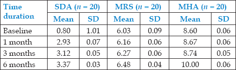 Table 4: Comparison of number of bacterial counts in different culture media at different time intervals