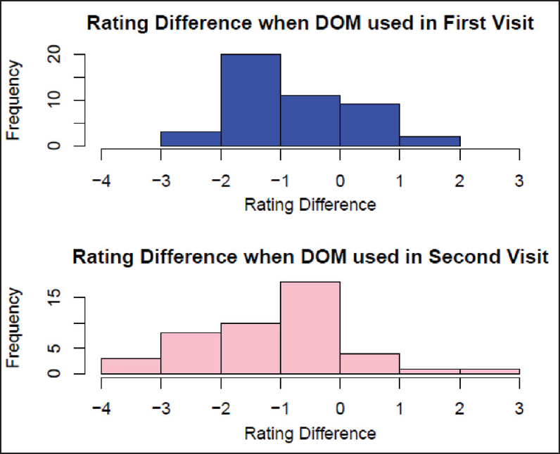 Figure 3: No statistically signifi cant (<i>P</i> = 0.2) change in the rating