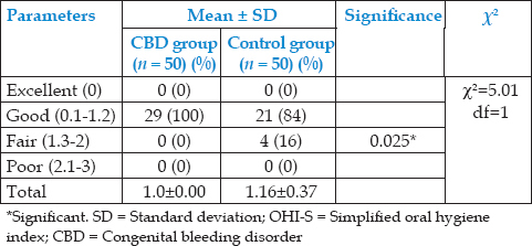 Table 2: Comparison of scores of OHI-S among test and control group