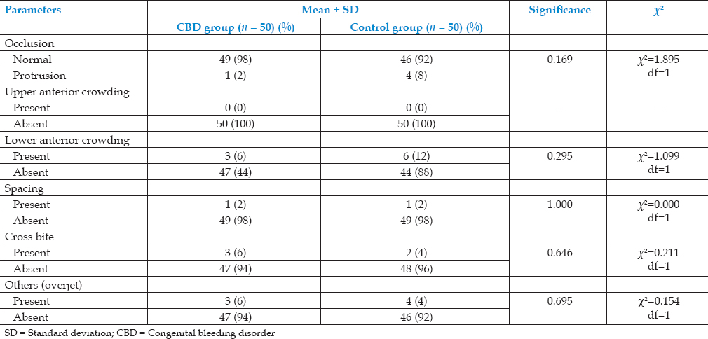 Table 3: Comparison of malocclusion among test and control group