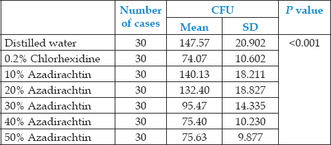 Table 3: Comparison of mean colony forming units count (in hundreds)