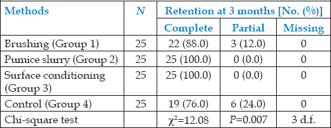 Table 1: Retention of pit and fissure sealant at an interval of 3 months