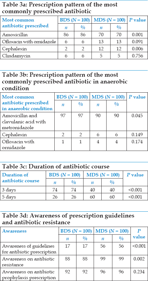 Antibiotic overusage and resistance: A cross-sectional survey among