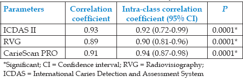 Table 3: <i>In vitro</i> intra-rater reliability