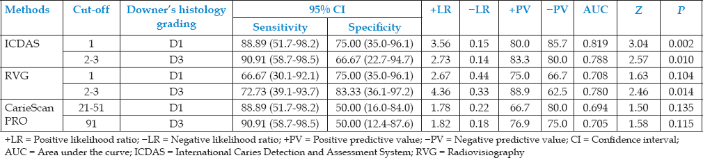 Table 4: <i>In vitro</i> sensitivity and specificity of International Caries Detection and Assessment System, radiovisiography and CarieScan PRO for the detection of occlusal caries in primary molars