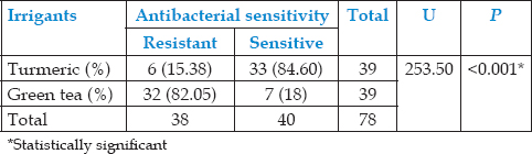 Table 4: Comparison between turmeric and green tea irrigants using Chi-square test