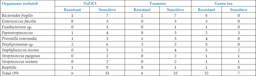 Table 5: The antimicrobial susceptibility of the individual isolated anaerobic micro-organisms against sodium hypochlorite, turmeric, and green tea