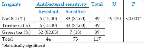 A comparative evaluation of antibacterial effectiveness of