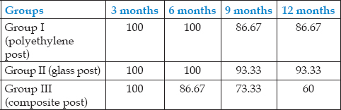 Table 2: Percentage number of teeth exhibiting complete retention and marginal adaptation at various time intervals