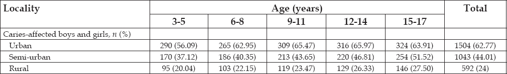Table 4: Age- and locality-wise distribution of caries-affected boys and girls